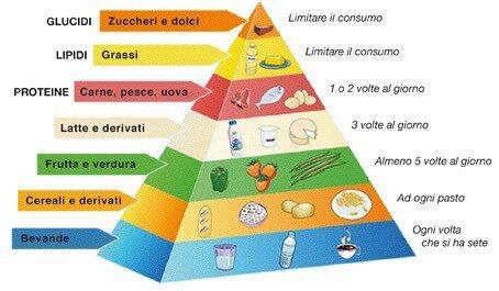 piramide alimentazione difeseimmunitarie